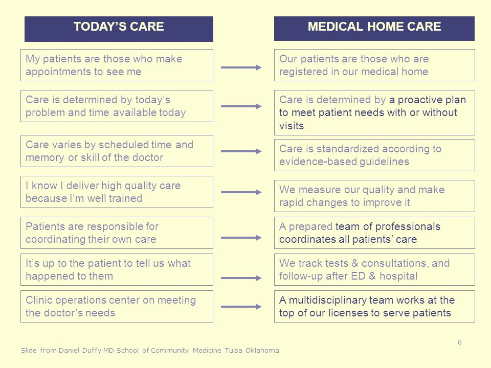 TODAY'S CARE MEDICAL HOME CARE My patients are those who make appointments to see me Our patients are those who are registered in our medical home Car
