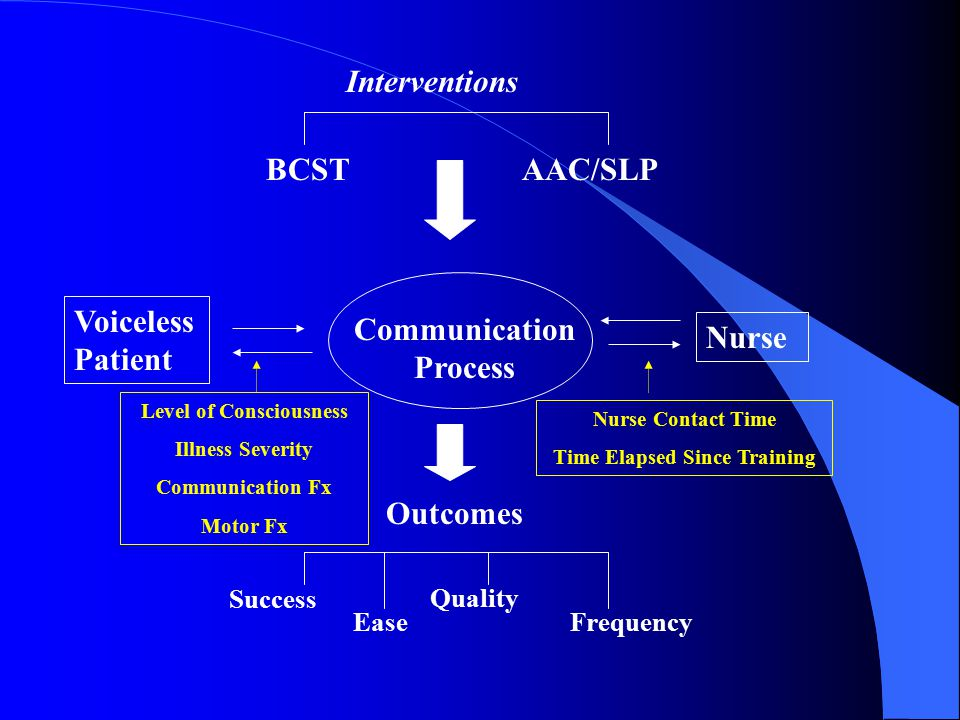 Voiceless Patient Communication Process Outcomes Interventions AAC/SLP Nurse BCST Level of Consciousness Illness Severity Communication Fx Motor Fx Success Ease Quality Frequency Nurse Contact Time Time Elapsed Since Training
