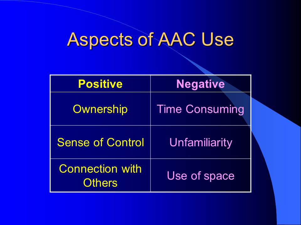 Aspects of AAC Use PositiveNegative OwnershipTime Consuming Sense of ControlUnfamiliarity Connection with Others Use of space