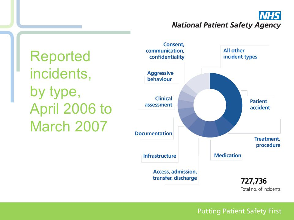 Reported incidents, by type, April 2006 to March 2007
