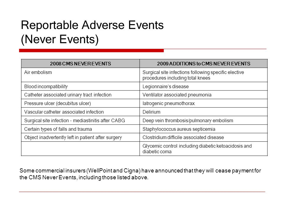 Reportable Adverse Events (Never Events) 2008 CMS NEVER EVENTS2009 ADDITIONS to CMS NEVER EVENTS Air embolismSurgical site infections following specif