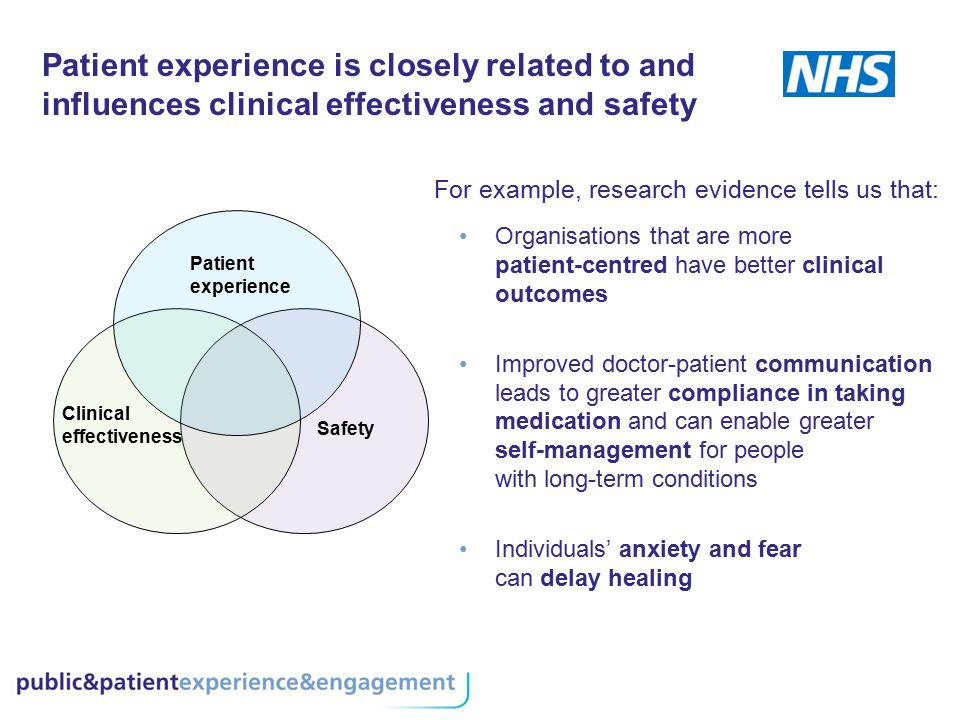 Patient experience is closely related to and influences clinical effectiveness and safety Patient experience Clinical effectiveness Safety Organisatio