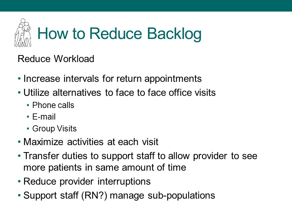 How to Reduce Backlog Reduce Workload Increase intervals for return appointments Utilize alternatives to face to face office visits Phone calls E-mail Group Visits Maximize activities at each visit Transfer duties to support staff to allow provider to see more patients in same amount of time Reduce provider interruptions Support staff (RN ) manage sub-populations