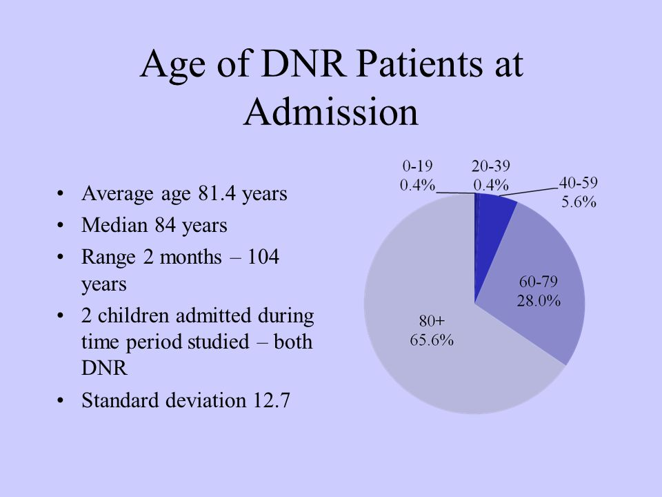 Age of DNR Patients at Admission Average age 81.4 years Median 84 years Range 2 months – 104 years 2 children admitted during time period studied – both DNR Standard deviation 12.7