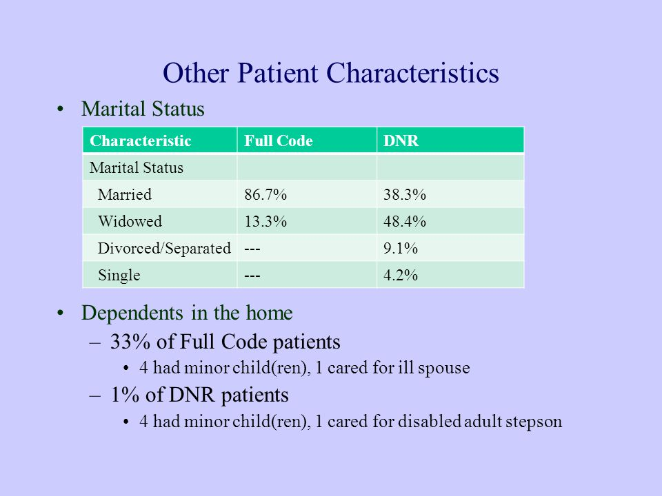 Other Patient Characteristics Marital Status Dependents in the home –33% of Full Code patients 4 had minor child(ren), 1 cared for ill spouse –1% of DNR patients 4 had minor child(ren), 1 cared for disabled adult stepson CharacteristicFull CodeDNR Marital Status Married86.7%38.3% Widowed13.3%48.4% Divorced/Separated---9.1% Single---4.2%