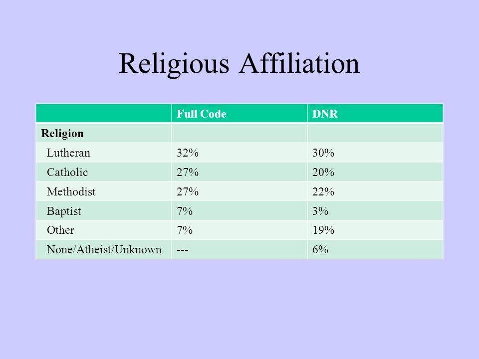 Religious Affiliation Full CodeDNR Religion Lutheran32%30% Catholic27%20% Methodist27%22% Baptist7%3% Other7%19% None/Atheist/Unknown---6%