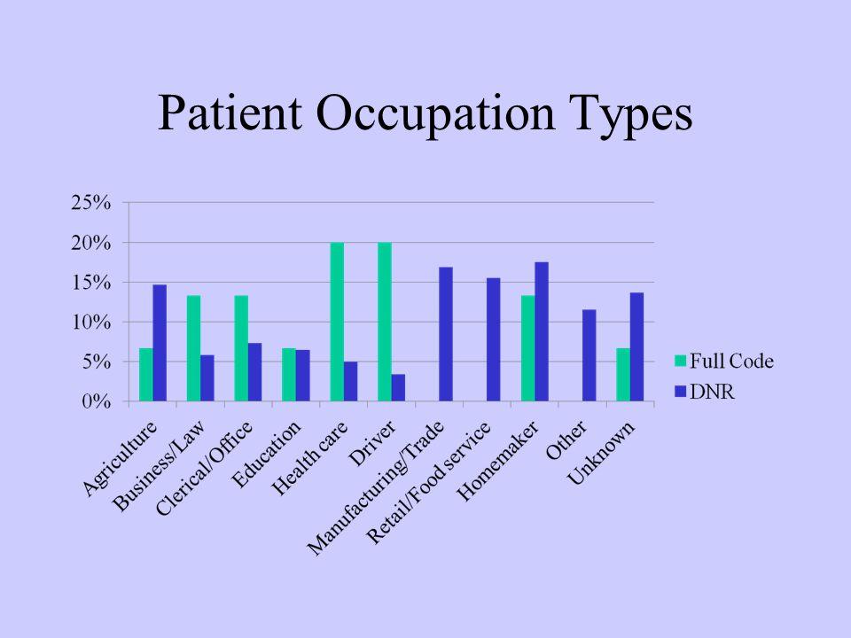 Patient Occupation Types