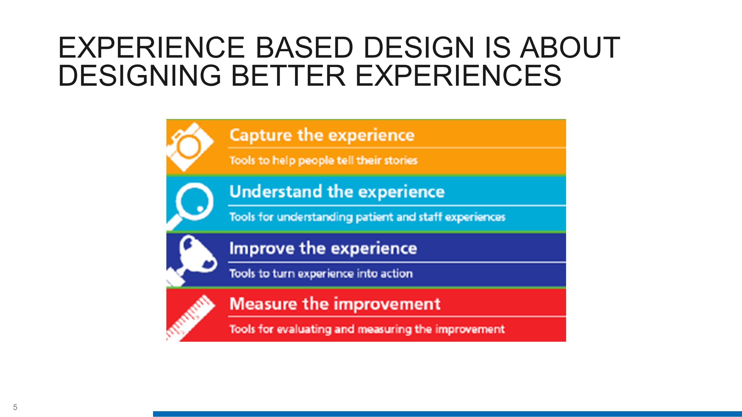 5 EXPERIENCE BASED DESIGN IS ABOUT DESIGNING BETTER EXPERIENCES