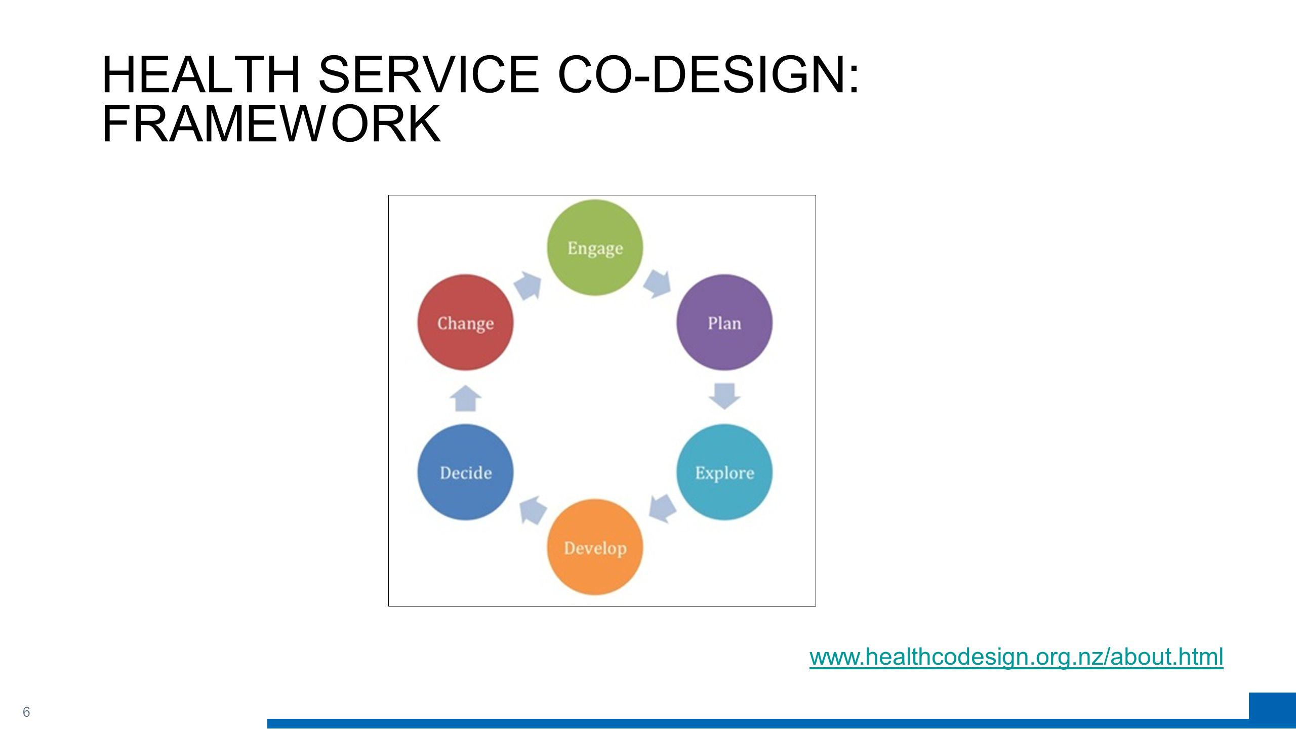 6 HEALTH SERVICE CO-DESIGN: FRAMEWORK www.healthcodesign.org.nz/about.html