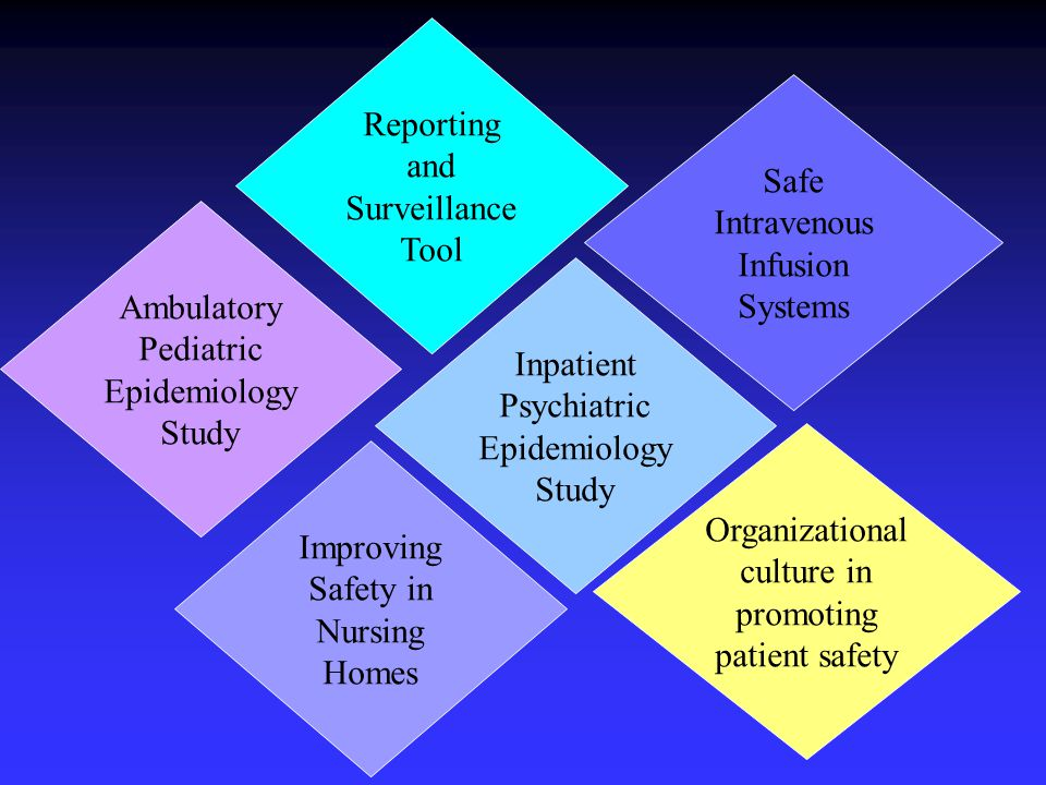 Reporting and Surveillance Tool Safe Intravenous Infusion Systems Inpatient Psychiatric Epidemiology Study Ambulatory Pediatric Epidemiology Study Improving Safety in Nursing Homes Organizational culture in promoting patient safety