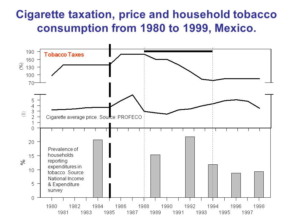 Proportion of households with expenditure in Tobacco Current taxation in Mexico has shown its effectiveness to reduce expenditure in tobacco in households.