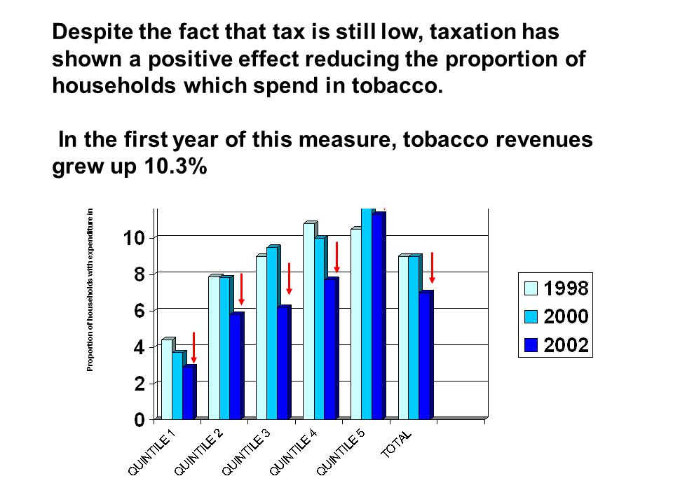 Proportion of households with expenditure in Tobacco Current taxation in Mexico has shown its effectiveness to reduce expenditure in tobacco in househ