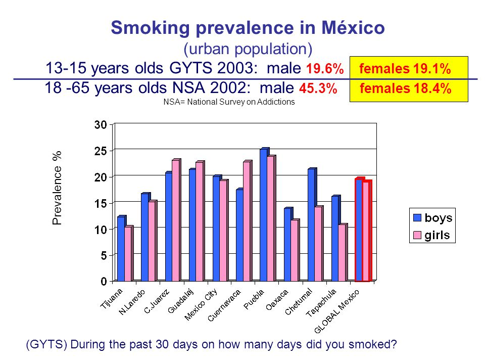 Smoking prevalence in México (urban population) 13-15 years olds GYTS 2003: male 19.6% females 19.1% 18 -65 years olds NSA 2002: male 45.3% females 18