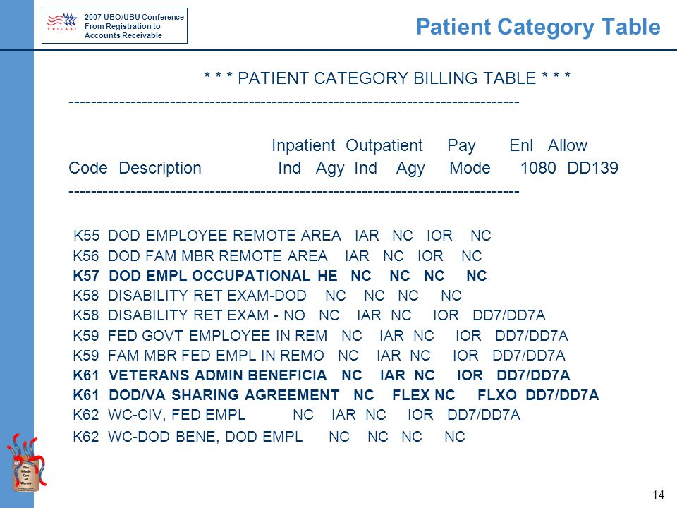 2007 UBO/UBU Conference From Registration to Accounts Receivable 14 Patient Category Table * * * PATIENT CATEGORY BILLING TABLE * * * ----------------