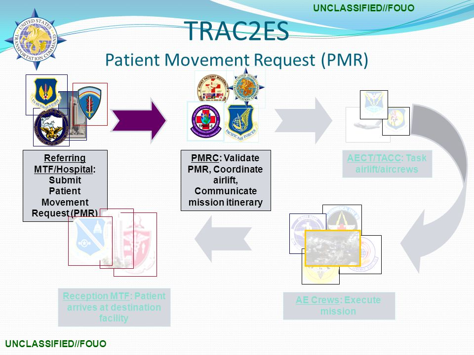 Referring MTF/Hospital: Submit Patient Movement Request (PMR) PMRC: Validate PMR, Coordinate airlift, Communicate mission itinerary AECT/TACC: Task airlift/aircrews AE Crews: Execute mission Reception MTF: Patient arrives at destination facility TRAC2ES Patient Movement Request (PMR)
