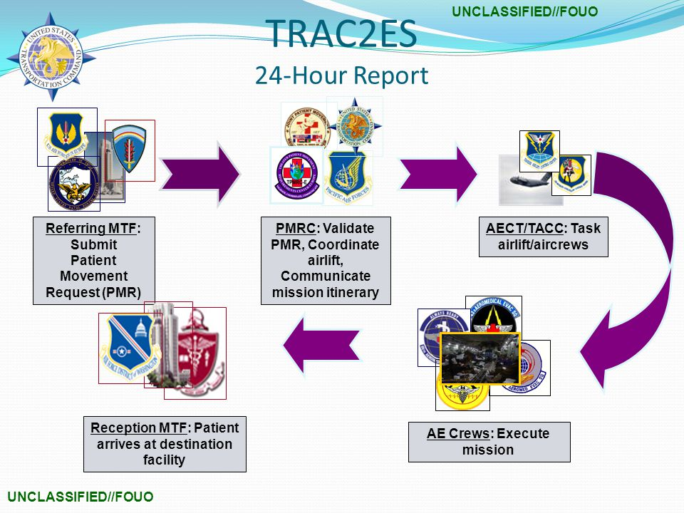 UNCLASSIFIED//FOUO Referring MTF: Submit Patient Movement Request (PMR) PMRC: Validate PMR, Coordinate airlift, Communicate mission itinerary AECT/TACC: Task airlift/aircrews AE Crews: Execute mission Reception MTF: Patient arrives at destination facility TRAC2ES 24-Hour Report