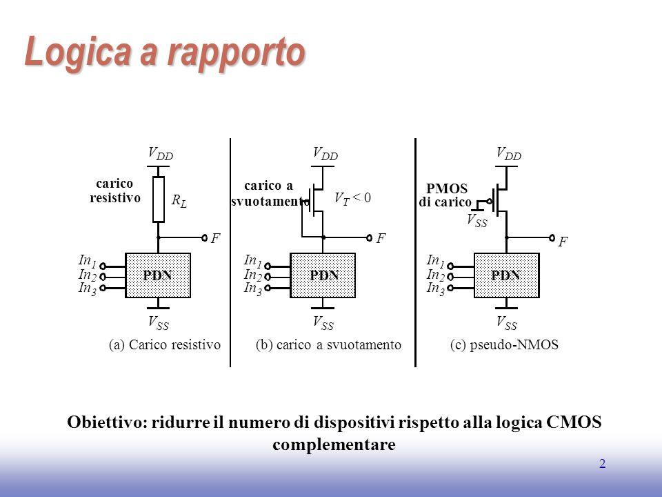 EE141 3 Logica a rapporto V DD V SS PDN In 1 2 3 F R L resistivo Carico N transistor + 1 carico V OH = V DD V OL = R PN R + R L Caratteristica asimmetrica Consumo statico t pL = 0.69 R L C L