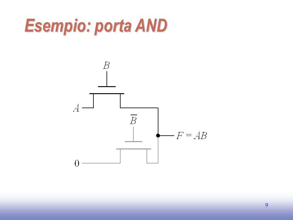 EE141 10 Circuito a NMOS 00.511.52 0.0 1.0 2.0 3.0 Time [ns] V o l t a g e [V] x Out In