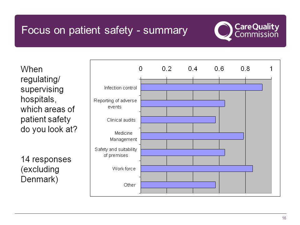 16 Focus on patient safety - summary When regulating/ supervising hospitals, which areas of patient safety do you look at? 14 responses (excluding Den