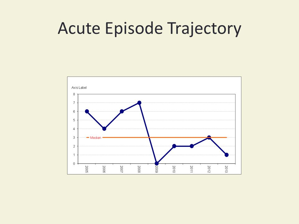 Acute Episode Trajectory