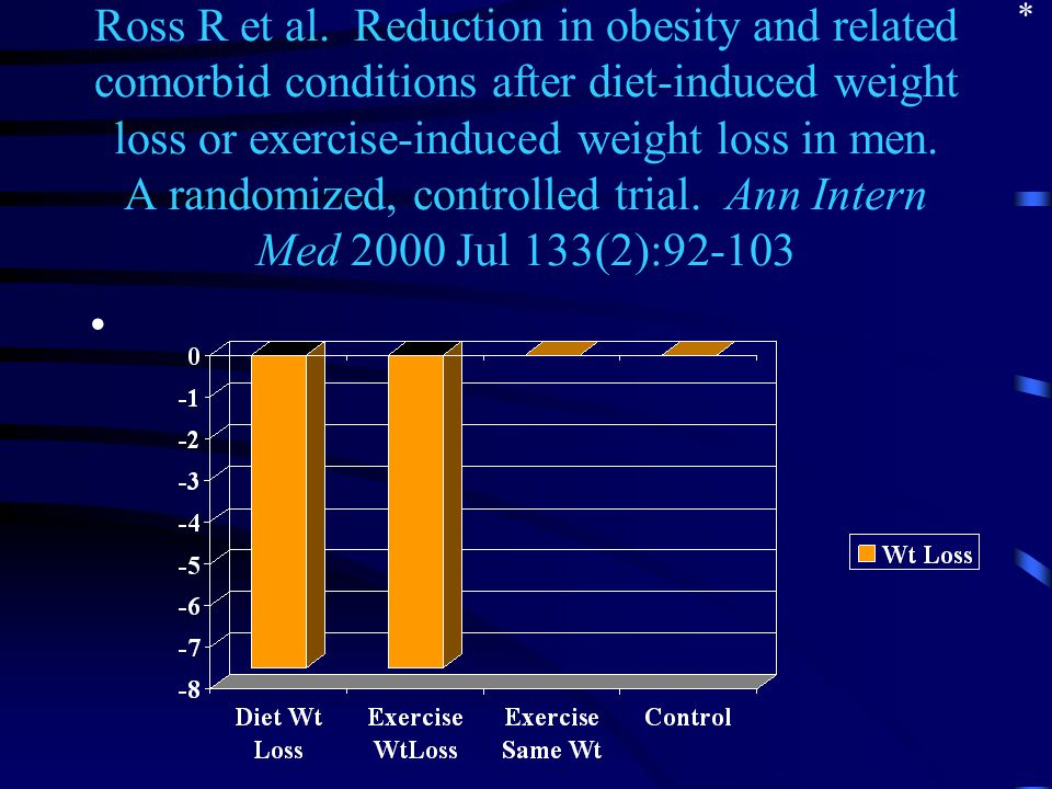 Ross R et al. Reduction in obesity and related comorbid conditions after diet-induced weight loss or exercise-induced weight loss in men. A randomized
