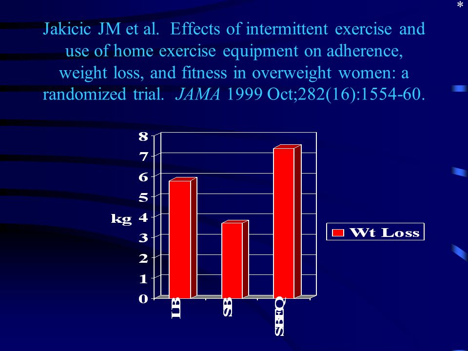 Jakicic JM et al. Effects of intermittent exercise and use of home exercise equipment on adherence, weight loss, and fitness in overweight women: a ra