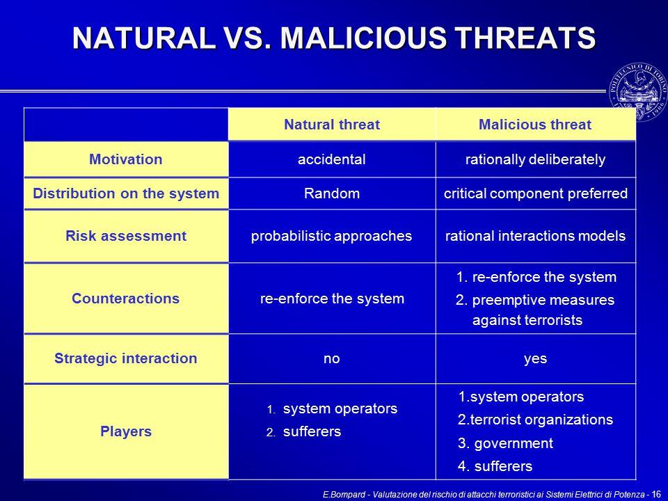 E.Bompard - Valutazione del rischio di attacchi terroristici ai Sistemi Elettrici di Potenza - 16 NATURAL VS.