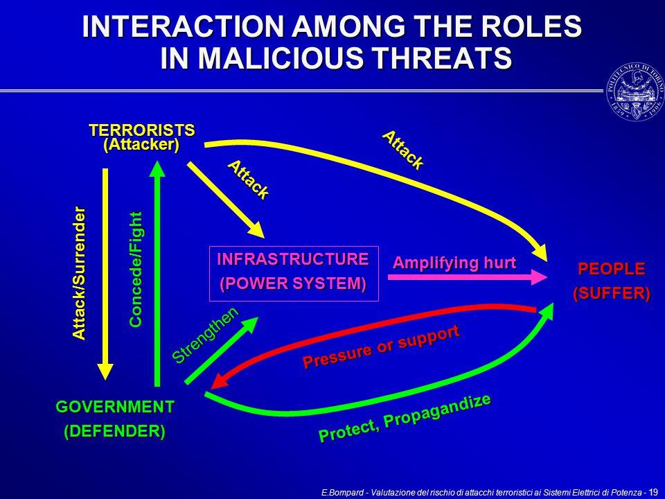 E.Bompard - Valutazione del rischio di attacchi terroristici ai Sistemi Elettrici di Potenza - 19 INTERACTION AMONG THE ROLES IN MALICIOUS THREATS Strengthen Pressure or support TERRORISTS (Attacker) GOVERNMENT(DEFENDER) PEOPLE(SUFFER) INFRASTRUCTURE (POWER SYSTEM) Attack Attack Amplifying hurt Protect, Propagandize Attack/Surrender Concede/Fight