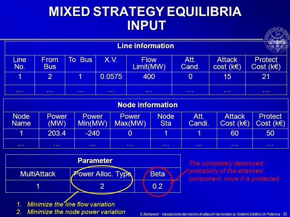 E.Bompard - Valutazione del rischio di attacchi terroristici ai Sistemi Elettrici di Potenza - 35 MIXED STRATEGY EQUILIBRIA INPUT Line information Line No.