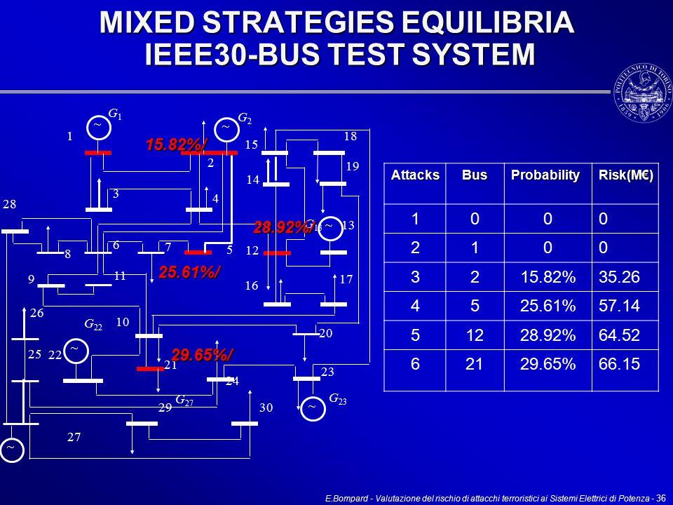 E.Bompard - Valutazione del rischio di attacchi terroristici ai Sistemi Elettrici di Potenza - 36 MIXED STRATEGIES EQUILIBRIA IEEE30-BUS TEST SYSTEM G 27 1 2 15 14 18 19 12 13 17 16 20 23 24 3029 27 22 21 10 11 6 7 5 8 9 28 26 25 3 4 G1G1 G2G2 G 23 G 22 G 13 15.82%/ 25.61%/ 28.92%/ 29.65%/ ~ ~ ~ ~ ~ ~ AttacksBusProbability Risk(M€) 1000 2100 3215.82%35.26 4525.61%57.14 51228.92%64.52 62129.65%66.15