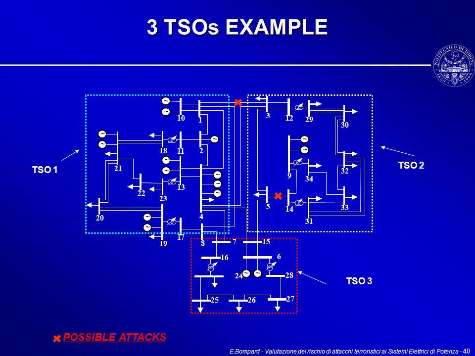 E.Bompard - Valutazione del rischio di attacchi terroristici ai Sistemi Elettrici di Potenza - 40 3 TSOs EXAMPLE