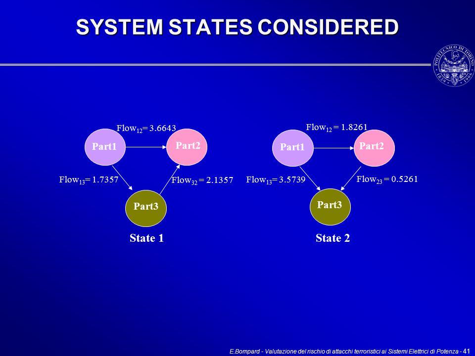 E.Bompard - Valutazione del rischio di attacchi terroristici ai Sistemi Elettrici di Potenza - 41 SYSTEM STATES CONSIDERED Part1 Part2 Part3 Part1 Part2 Part3 State 1 State 2 Flow 12 = 3.6643 Flow 13 = 1.7357 Flow 32 = 2.1357 Flow 12 = 1.8261 Flow 13 = 3.5739 Flow 23 = 0.5261