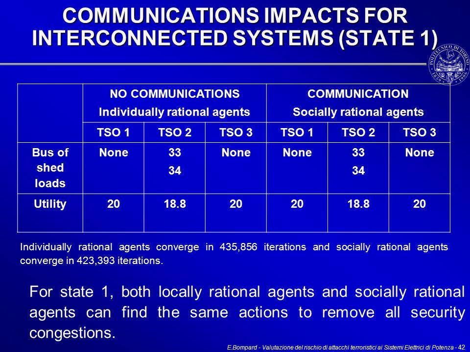 E.Bompard - Valutazione del rischio di attacchi terroristici ai Sistemi Elettrici di Potenza - 42 COMMUNICATIONS IMPACTS FOR INTERCONNECTED SYSTEMS (STATE 1) NO COMMUNICATIONS Individually rational agents COMMUNICATION Socially rational agents TSO 1TSO 2TSO 3TSO 1TSO 2TSO 3 Bus of shed loads None 33 34 None 33 34 None Utility2018.820 18.820 For state 1, both locally rational agents and socially rational agents can find the same actions to remove all security congestions.