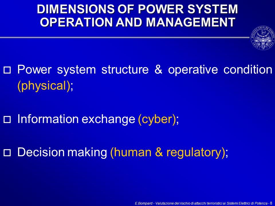 E.Bompard - Valutazione del rischio di attacchi terroristici ai Sistemi Elettrici di Potenza - 8 DIMENSIONS OF POWER SYSTEM OPERATION AND MANAGEMENT  Power system structure & operative condition (physical);  Information exchange (cyber);  Decision making (human & regulatory);