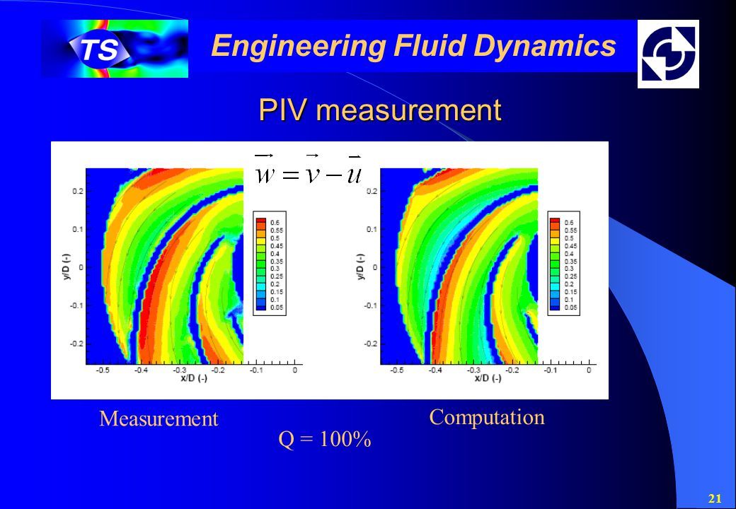 21 Engineering Fluid Dynamics PIV measurement Measurement Computation Q = 100%