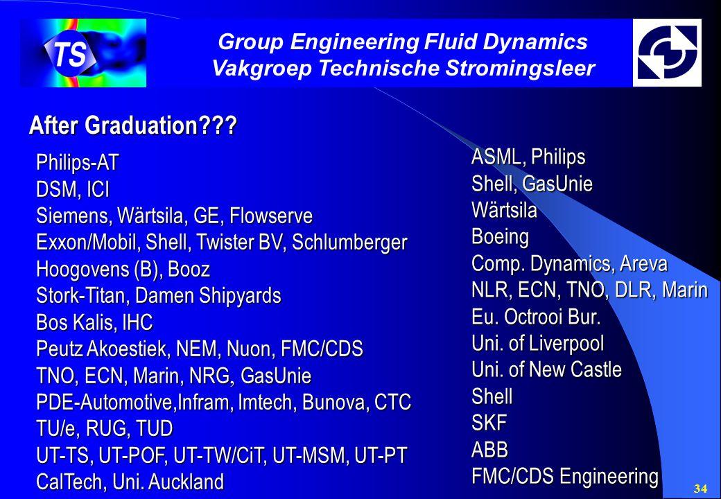 34 Group Engineering Fluid Dynamics Vakgroep Technische Stromingsleer After Graduation??? Philips-AT DSM, ICI Siemens, Wärtsila, GE, Flowserve Exxon/M