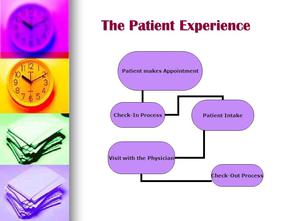 The Patient Experience Patient makes Appointment Check-In Process Patient Intake Visit with the Physician Check-Out Process