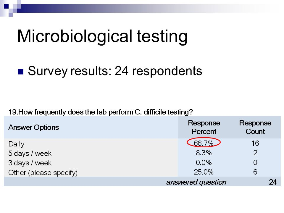 Microbiological testing Survey results: 24 respondents