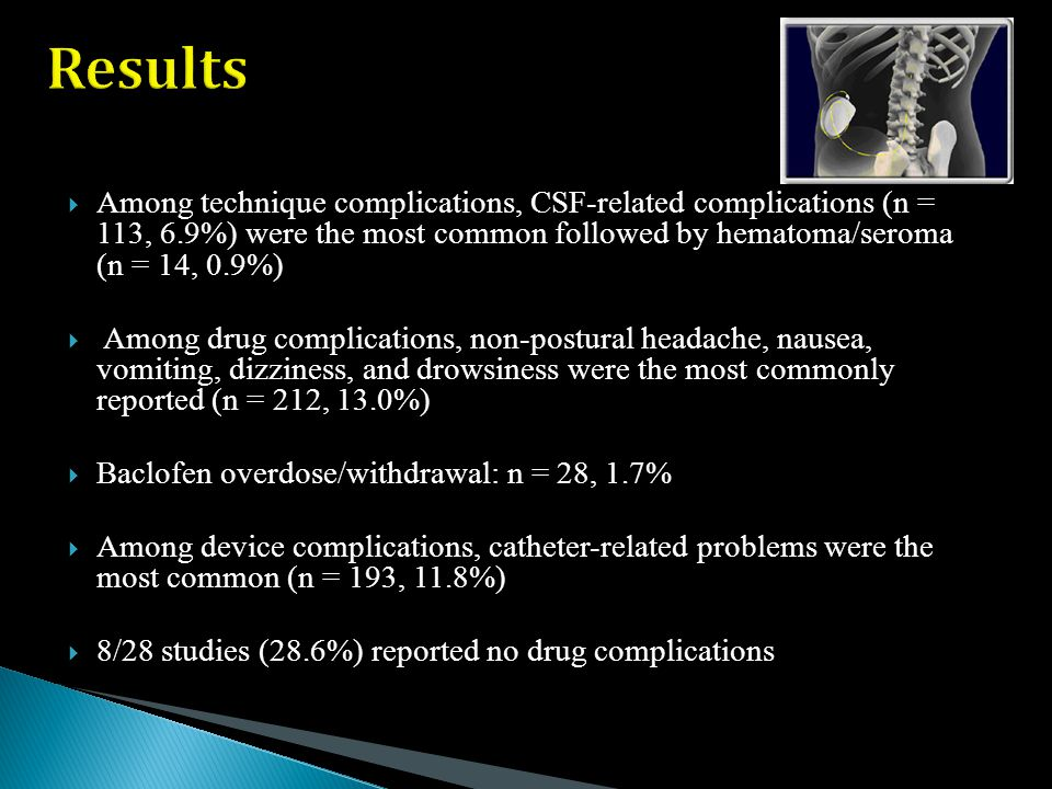  Among technique complications, CSF-related complications (n = 113, 6.9%) were the most common followed by hematoma/seroma (n = 14, 0.9%)  Among drug complications, non-postural headache, nausea, vomiting, dizziness, and drowsiness were the most commonly reported (n = 212, 13.0%)  Baclofen overdose/withdrawal: n = 28, 1.7%  Among device complications, catheter-related problems were the most common (n = 193, 11.8%)  8/28 studies (28.6%) reported no drug complications