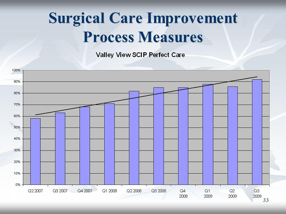 33 Surgical Care Improvement Process Measures