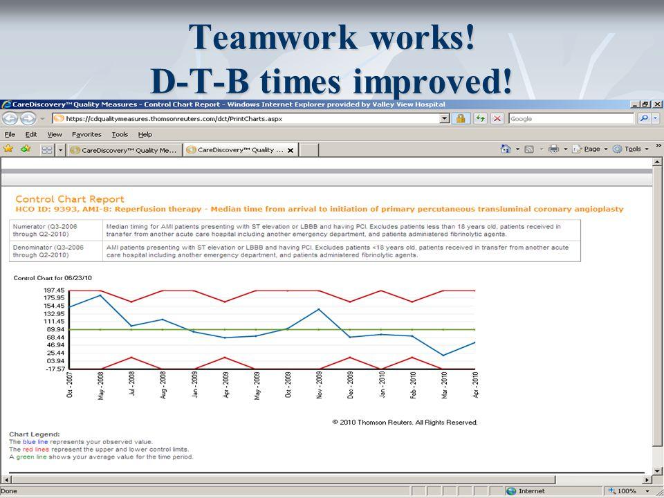 34 Teamwork works! D-T-B times improved!