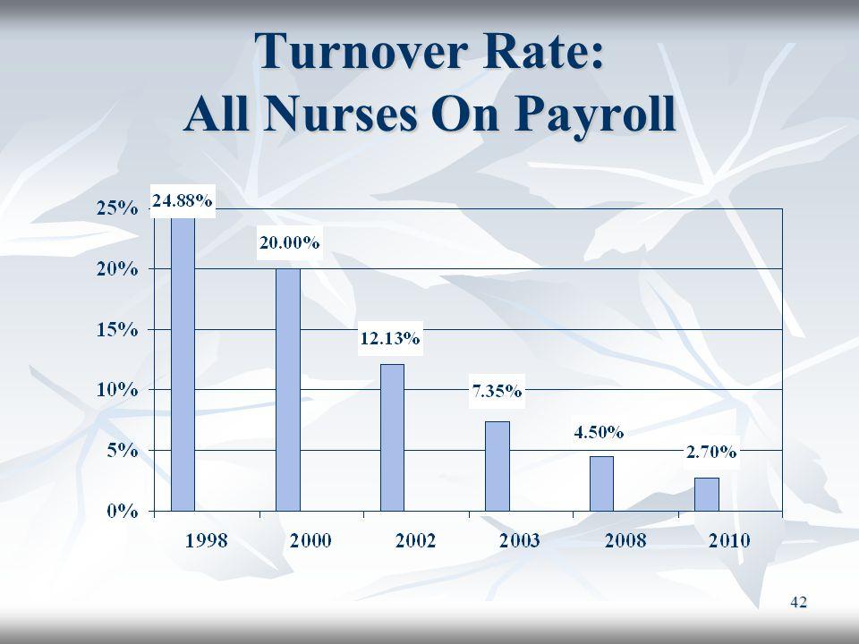 42 Turnover Rate: All Nurses On Payroll