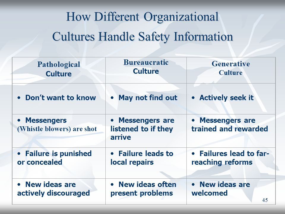 45 How Different Organizational Cultures Handle Safety Information Pathological Culture Bureaucratic Culture Generative Culture  Don't want to know 