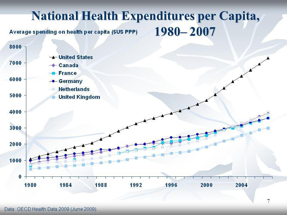 7 National Health Expenditures per Capita, 1980– 2007 National Health Expenditures per Capita, 1980– 2007 Data: OECD Health Data 2009 (June 2009).