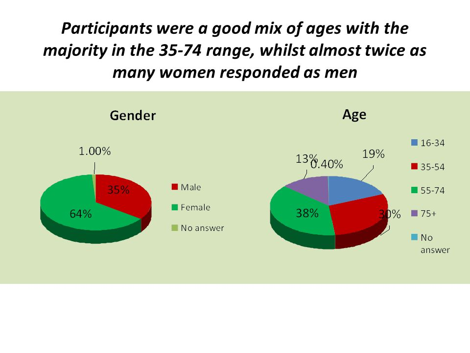 Participants were a good mix of ages with the majority in the 35-74 range, whilst almost twice as many women responded as men