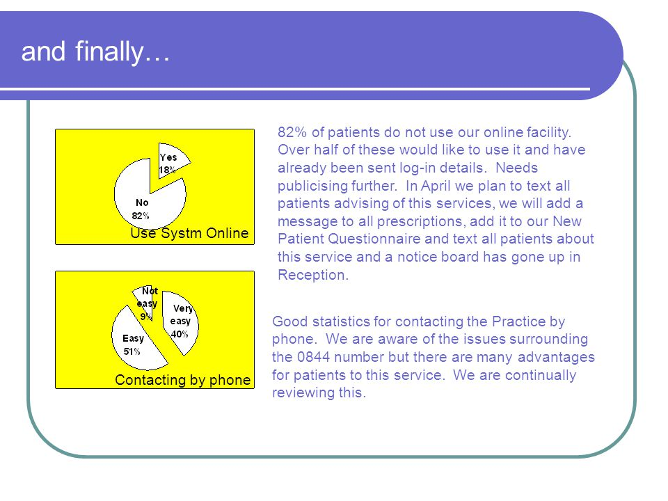 and finally… 82% of patients do not use our online facility.