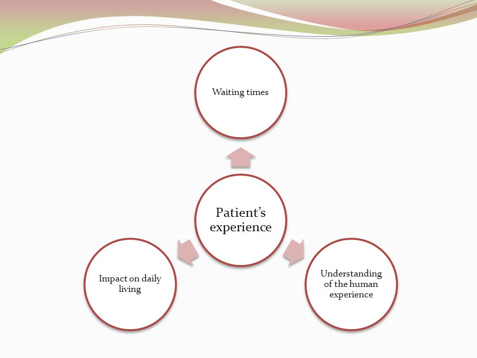 Patient's experience Waiting times Understanding of the human experience Impact on daily living