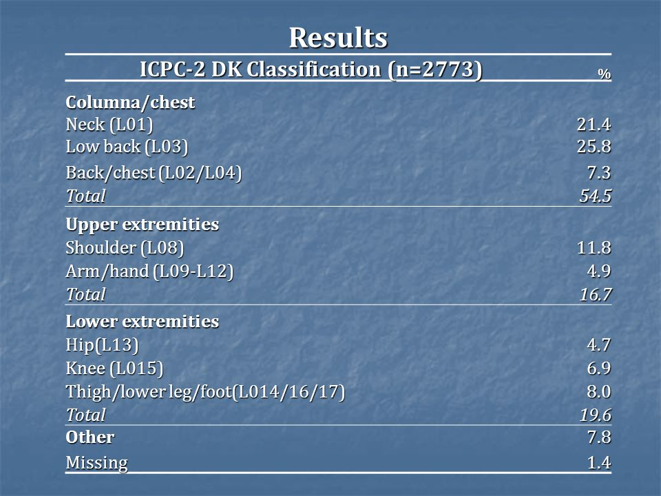 . Results ICPC-2 DK Classification (n=2773) % Columna/chest Neck (L01) 21.4 Low back (L03) 25.8 Back/chest (L02/L04) 7.3 Total54.5 Upper extremities Shoulder (L08) 11.8 Arm/hand (L09-L12) 4.9 Total16.7 Lower extremities Hip(L13)4.7 Knee (L015) 6.9 Thigh/lower leg/foot(L014/16/17) 8.0 Total19.6 Other7.8 Missing1.4