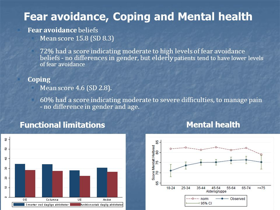 Fear avoidance, Coping and Mental health   Fear avoidance beliefs   Mean score 15.8 (SD 8.3)   72% had a score indicating moderate to high levels of fear avoidance beliefs - no differences in gender, but elderly patients tend to have lower levels of fear avoidance   Coping   Mean score 4.6 (SD 2.8).