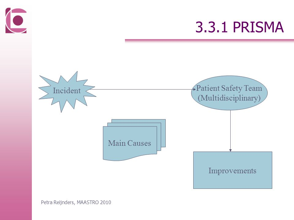 3.3.1 PRISMA Incident Patient Safety Team (Multidisciplinary) Improvements Main Causes Petra Reijnders, MAASTRO 2010